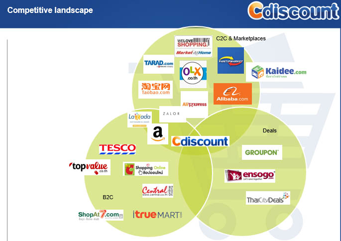 Cdiscount Competitive Landscape